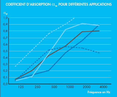 Courbe Absorption Acoustique