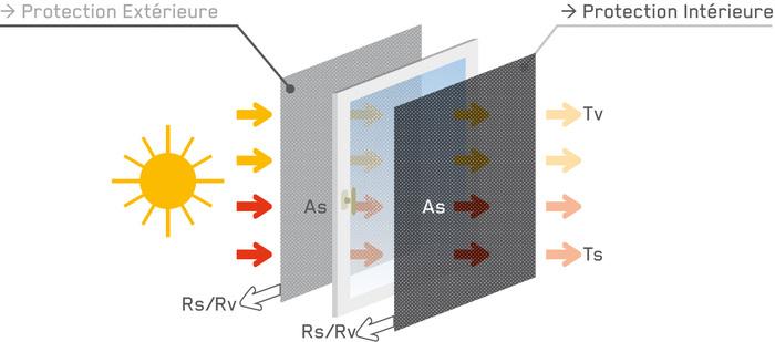 Schéma-protection-solaire-FR